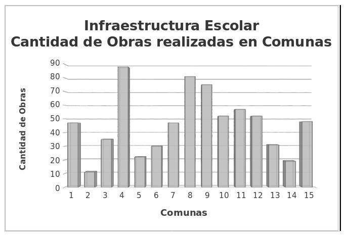 Gráfico 1. Elaboración MP sobre datos oficiales del Gobierno de la Ciudad.