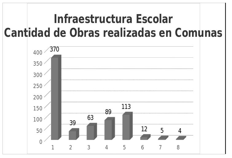 Gráfico 2. Elaboración MP sobre datos oficiales del Gobierno de la Ciudad.