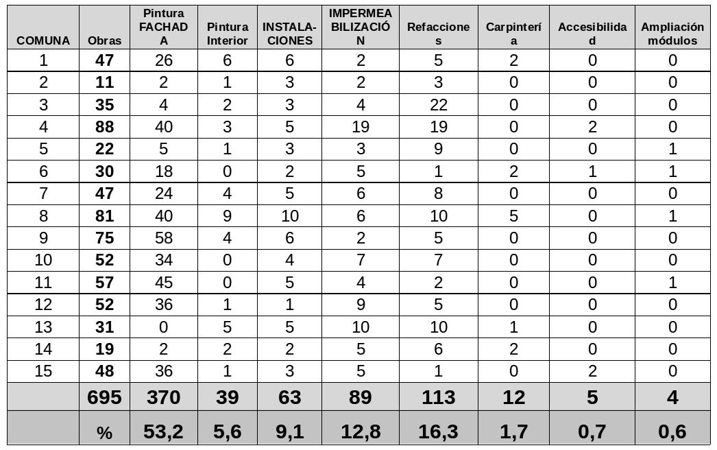 Tabla 1. Elaboración MP sobre datos oficiales del Gobierno de la Ciudad.