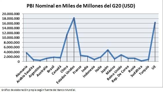 El G-20 y la gobernanza internacional – La Vanguardia